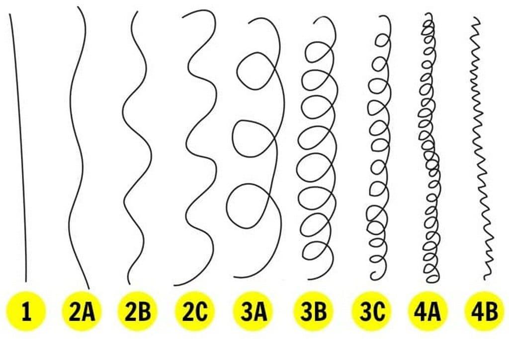 Tabela de curvatura dos tipos de cabelo